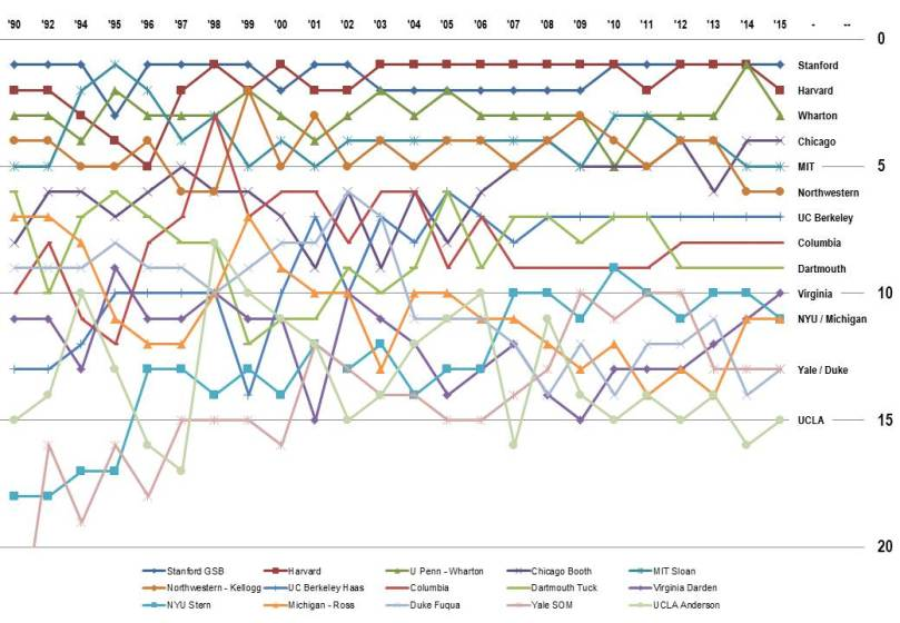 US News Ranking Trend(1990-2015)