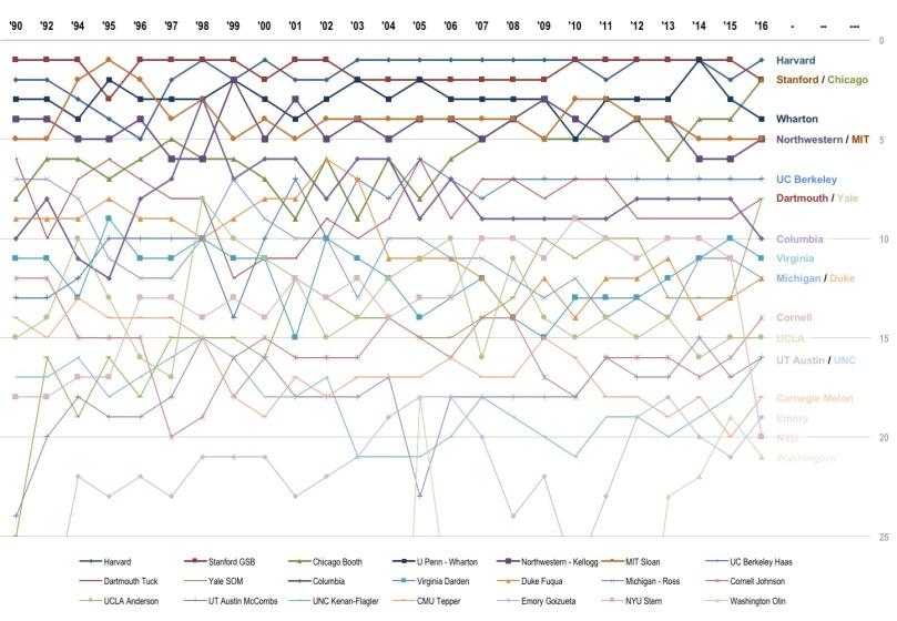 US News Ranking Trend(1990-2016)