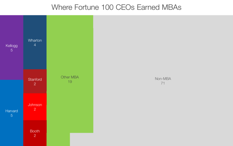 Where Fortune 100 CEOs Earned MBAs